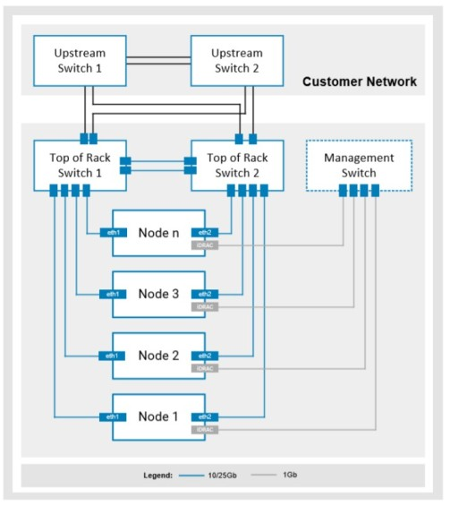 VXRAIL_Network1