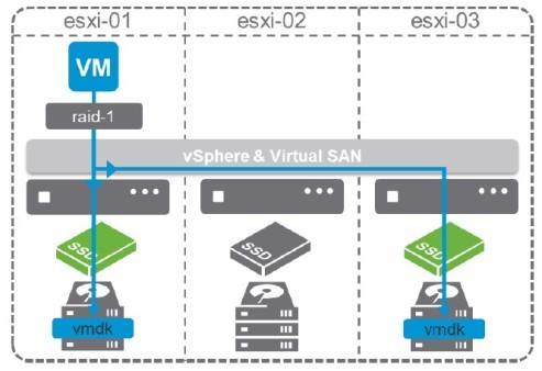 DELL EMC VxRail Study Notes (Part 1) | InfraPCS